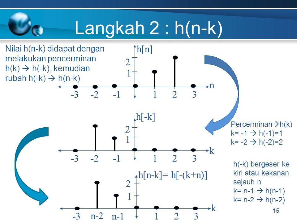 Langkah 2 : h(n-k) h[n] -1 -2 n 1 -3 3 2 2 h[-k] -1 -2 k 1 -3 3 2 2